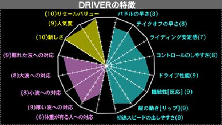 DRIVER555